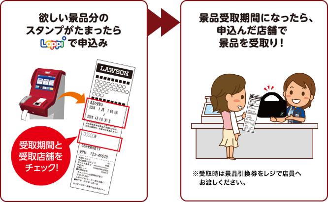 モバイルdポイントカードでスタンプをためていた場合、dポイントカード券面へのスタンプの移行が必要です。